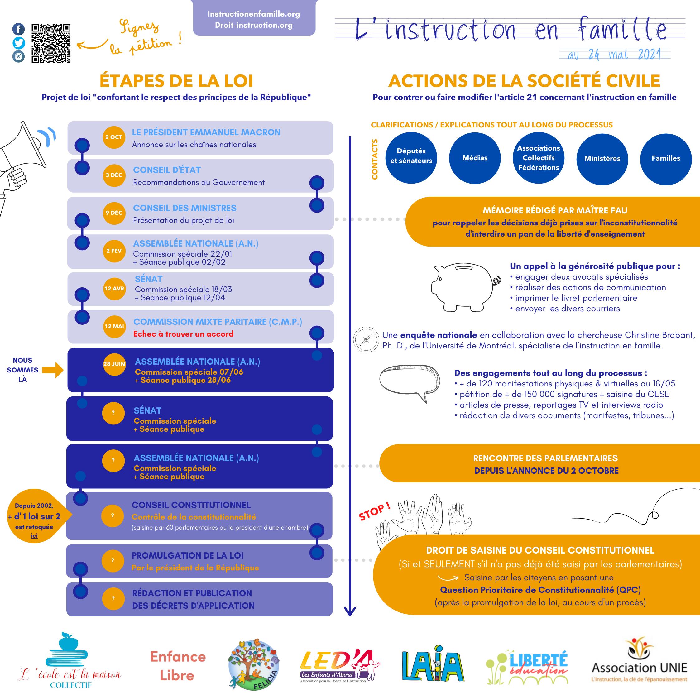 etapes et actions - projet de loi ief